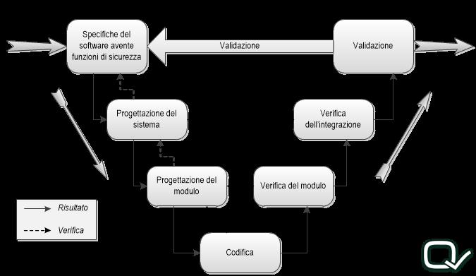 scrittura software vspecifiche plc macchinario|MODELLO A V SOFTWARE DI SICUREZZA MACCHINARIO