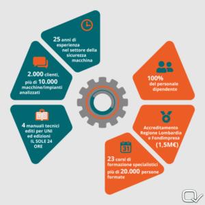 Quadra srl - Infografica 2020